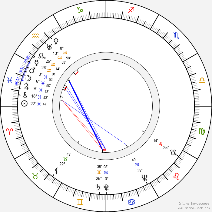 Märta Tärnstedt - Birth horoscope chart