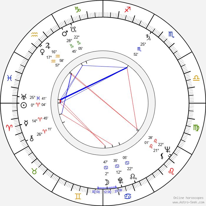 Märta Torén - Birth horoscope chart