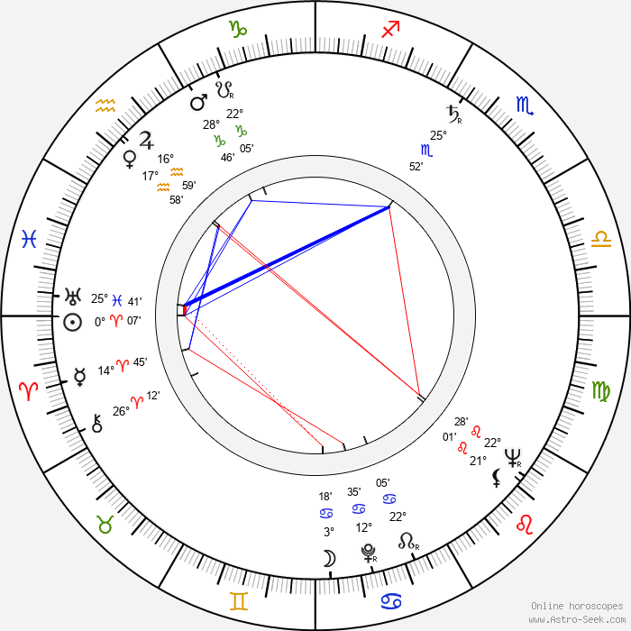 Märta Torén - Birth horoscope chart