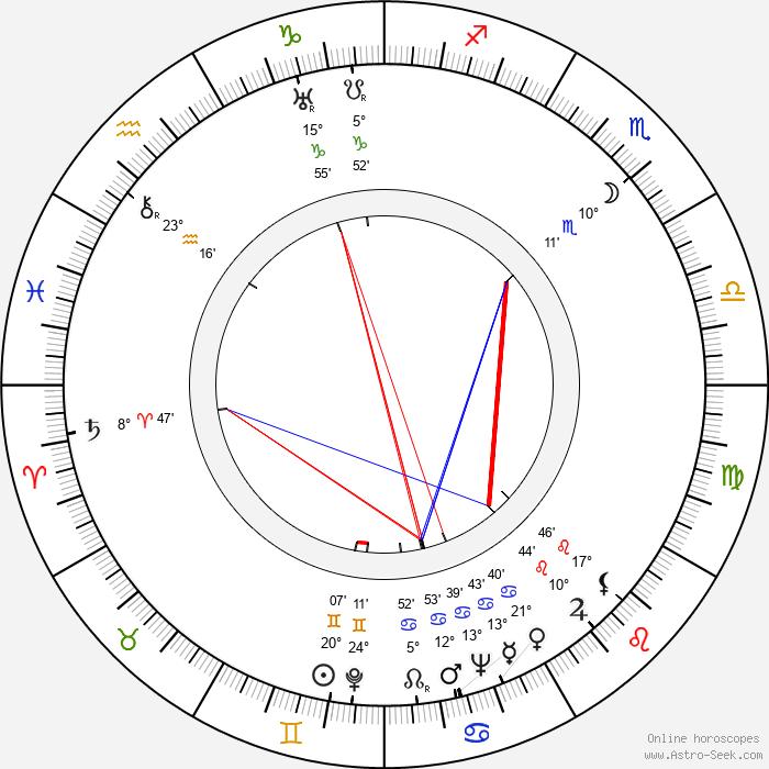 Marta Záhorová - Birth horoscope chart