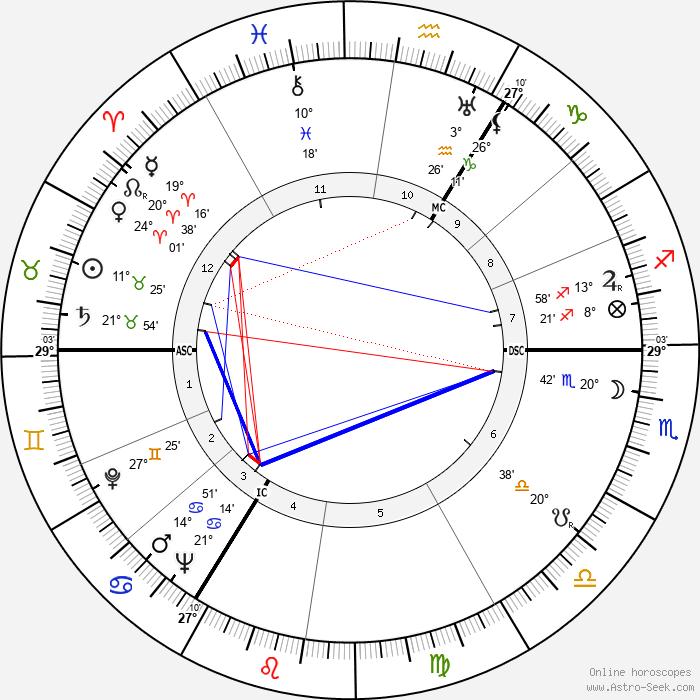 Marten Toonder - Birth horoscope chart