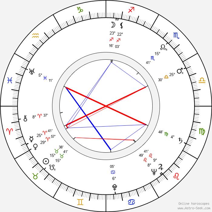 Martha Beck - Birth horoscope chart