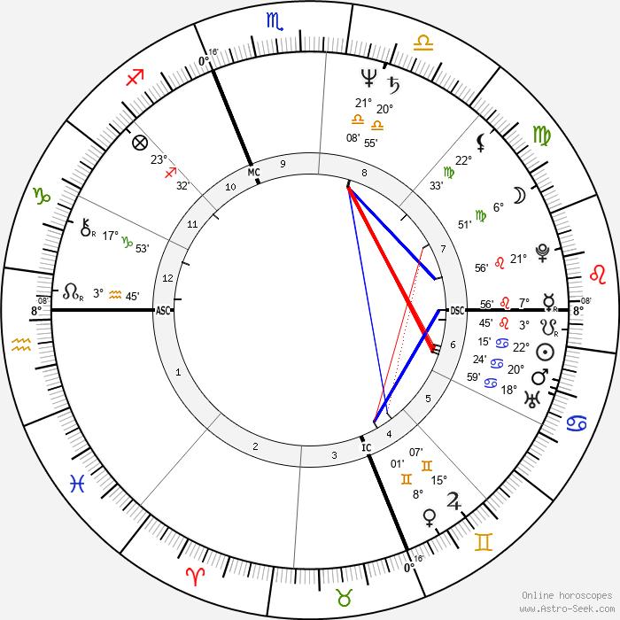 Martha Coakley - Birth horoscope chart
