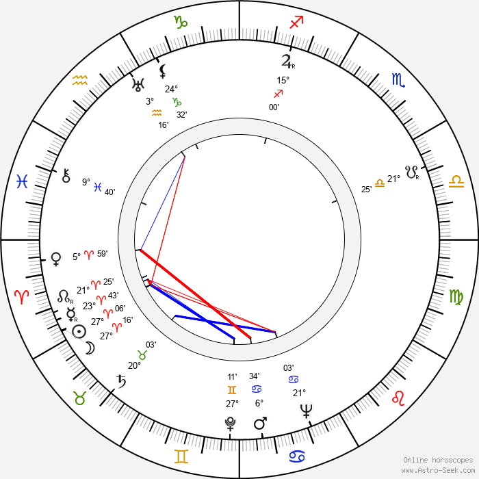 Mártha Eggerth - Birth horoscope chart