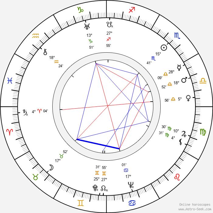 Martha Gellhorn - Birth horoscope chart