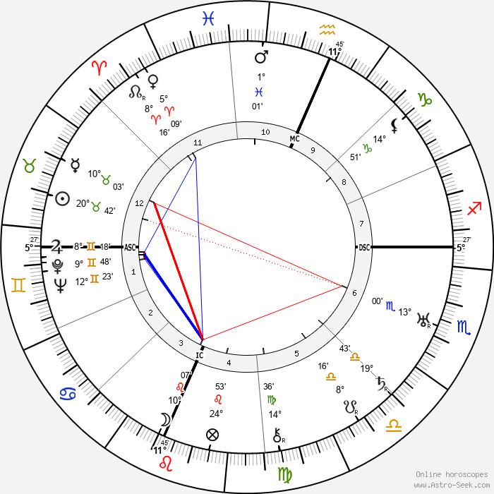 Martha Graham - Birth horoscope chart