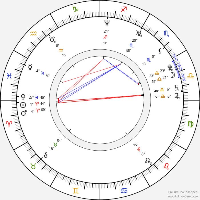 Martha Issová - Birth horoscope chart