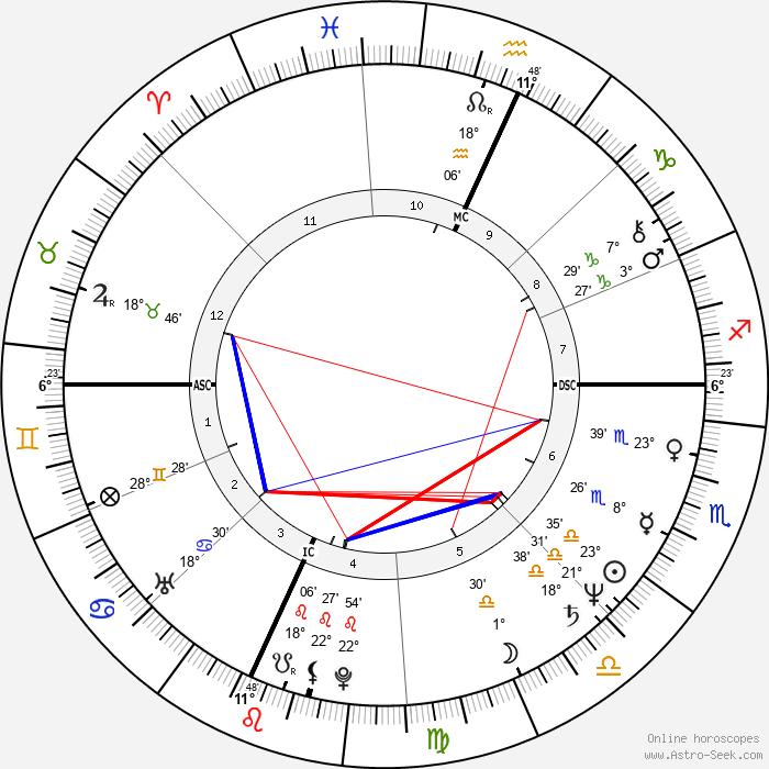 Martha Smith - Birth horoscope chart