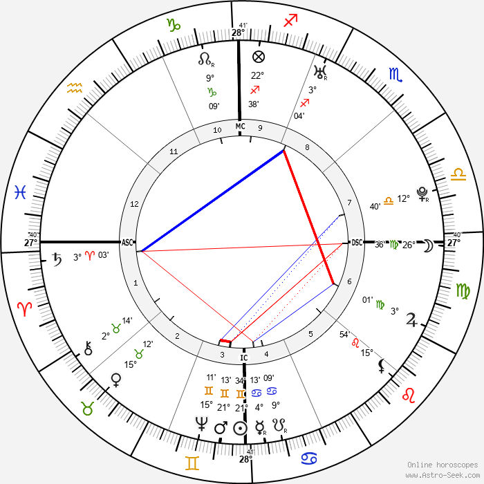 Martha Washington - Birth horoscope chart