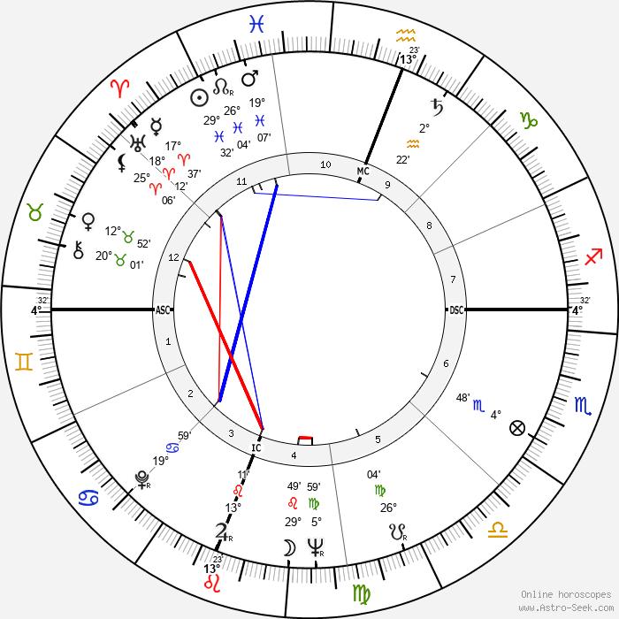 Marthe Villalonga - Birth horoscope chart