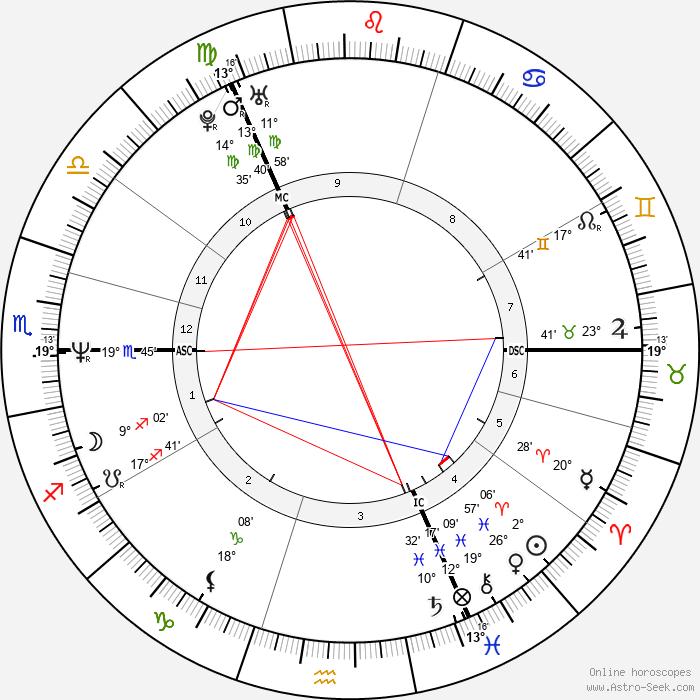Marti Pellow - Birth horoscope chart