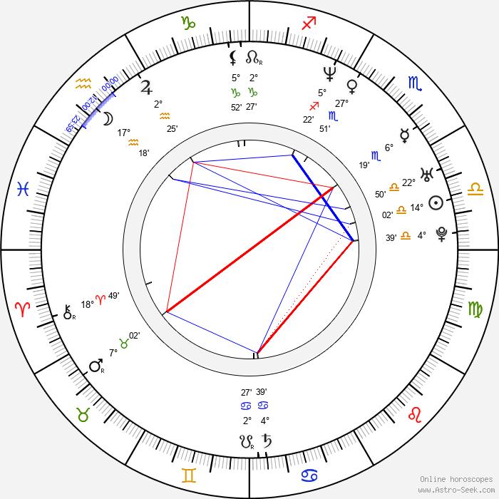 Martin Bartůšek - Birth horoscope chart