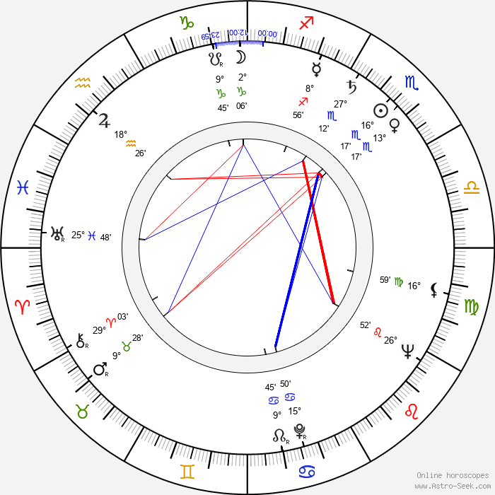 Martin Benrath - Birth horoscope chart
