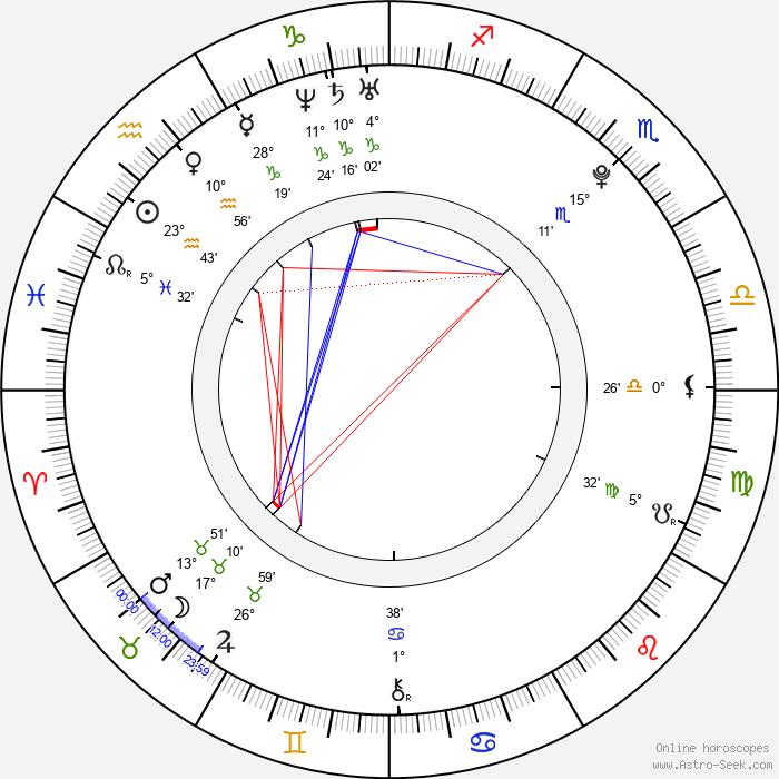 Martin Berkovec - Birth horoscope chart
