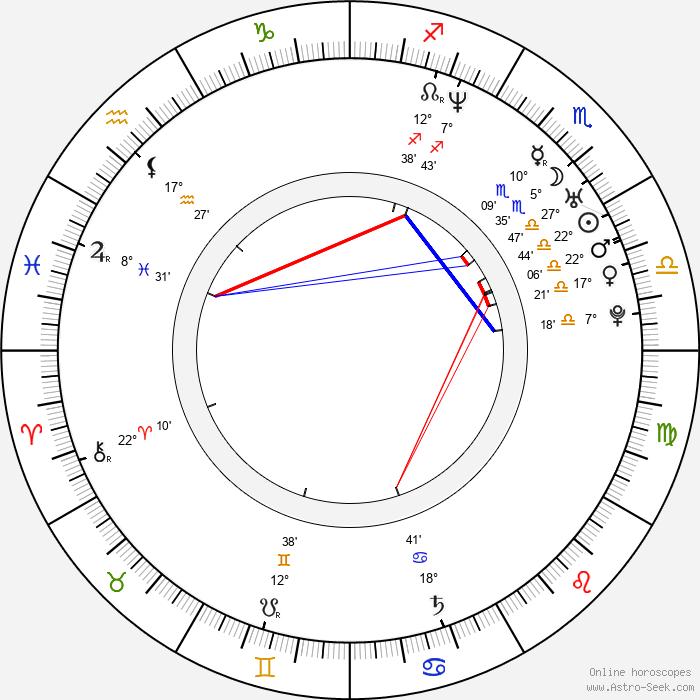 Martín Bossi - Birth horoscope chart