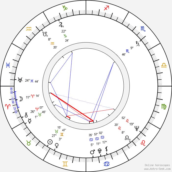 Martin Bregman - Birth horoscope chart