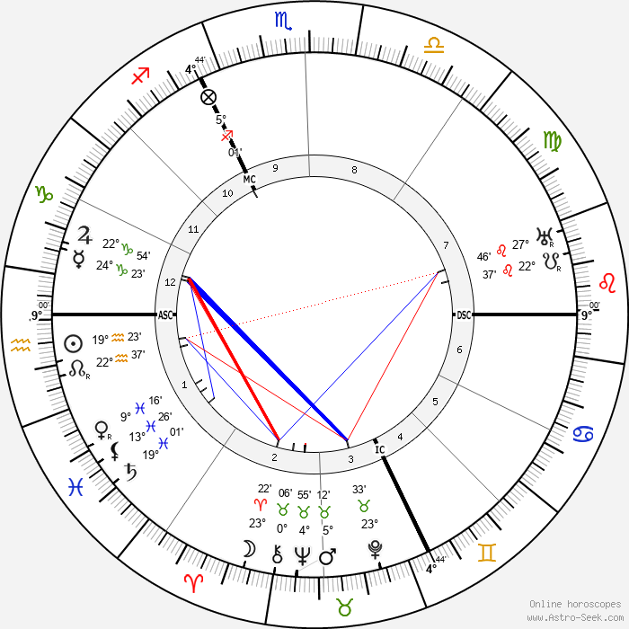 Martin Buber - Birth horoscope chart