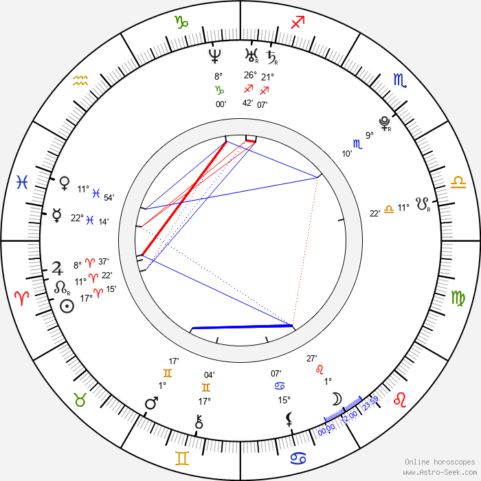 Martín Cáceres - Birth horoscope chart