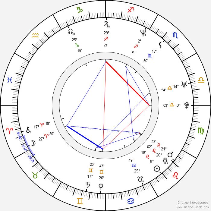 Martin Damm - Birth horoscope chart
