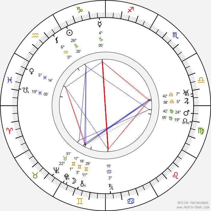 Martin Faust - Birth horoscope chart