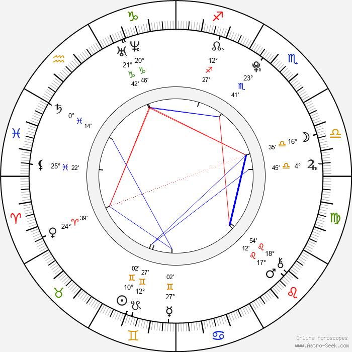Martin Fiala - Birth horoscope chart