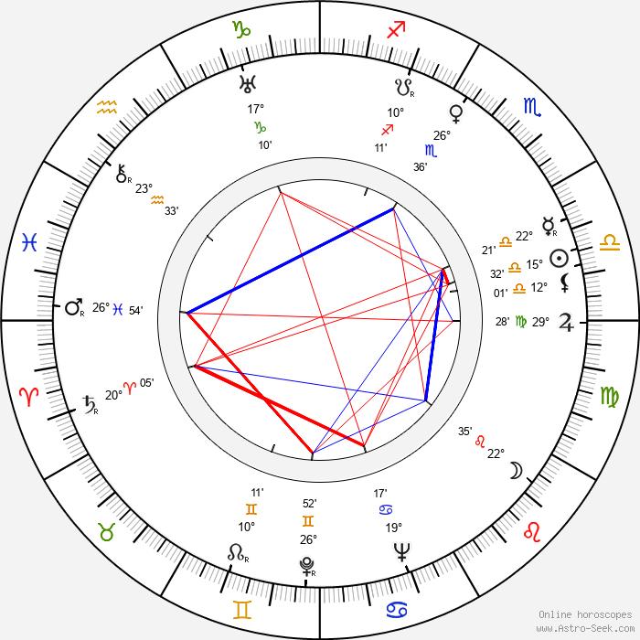 Martin Flörchinger - Birth horoscope chart