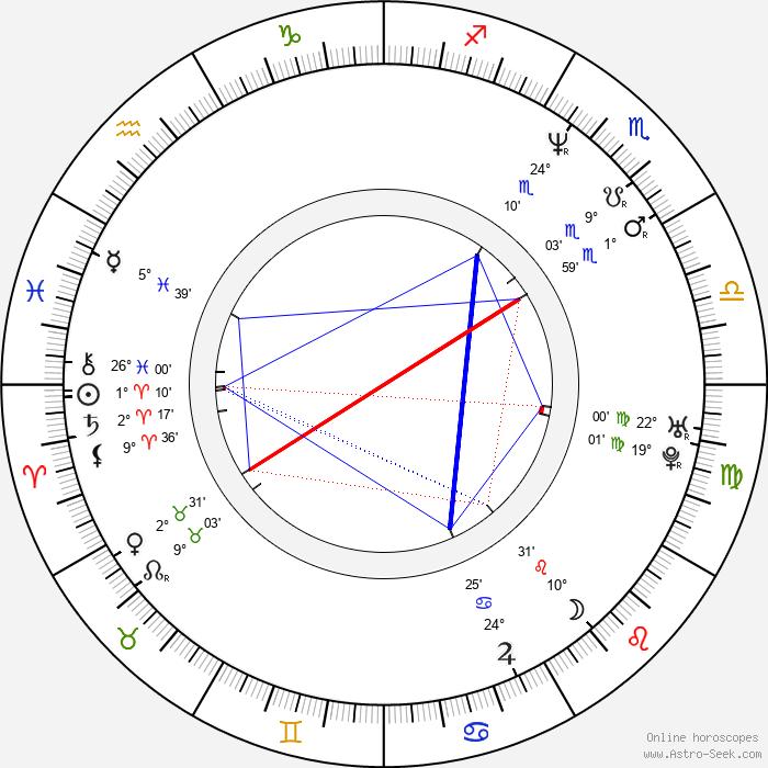 Martin Froyda - Birth horoscope chart