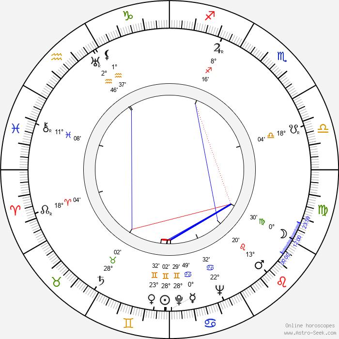 Martin Gabel - Birth horoscope chart
