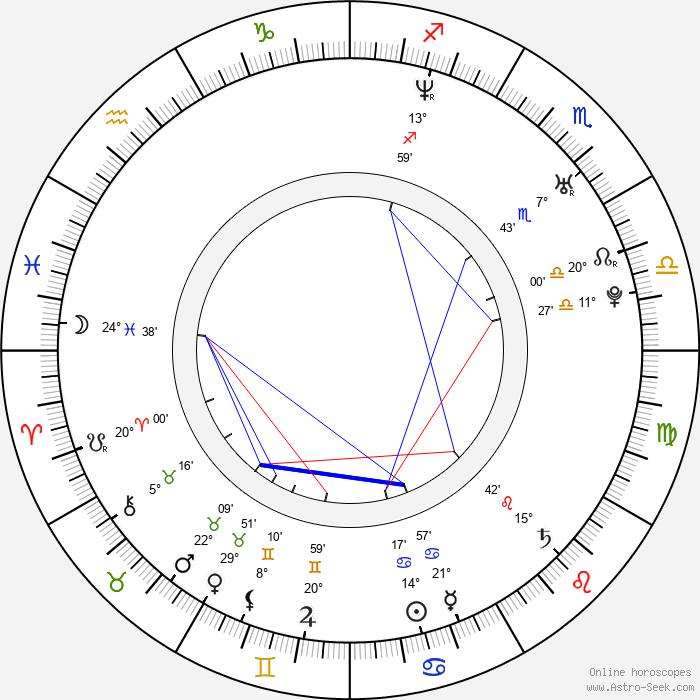 Martin Gero - Birth horoscope chart