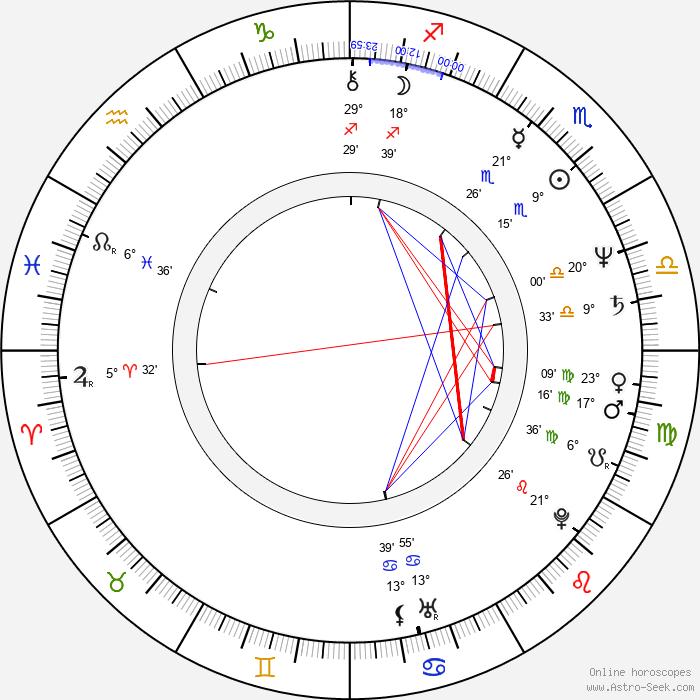Martin Gies - Birth horoscope chart