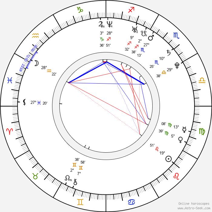 Martin Goeres - Birth horoscope chart