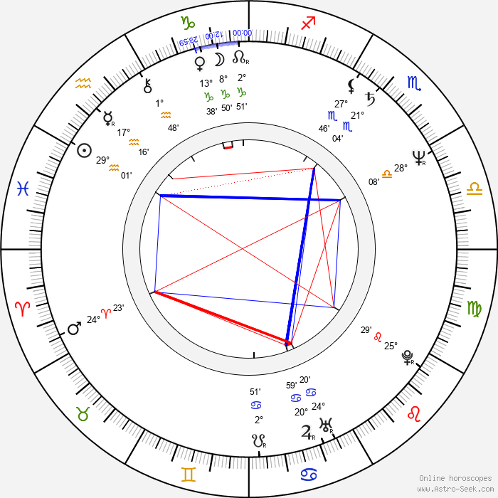 Martin Hanzlíček - Birth horoscope chart