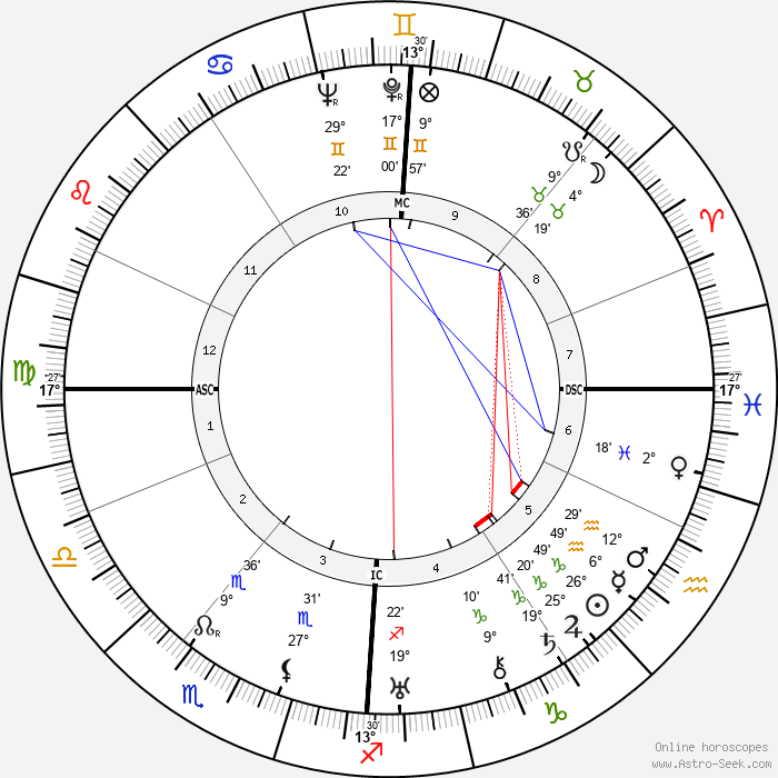 Martin Harlinghausen - Birth horoscope chart