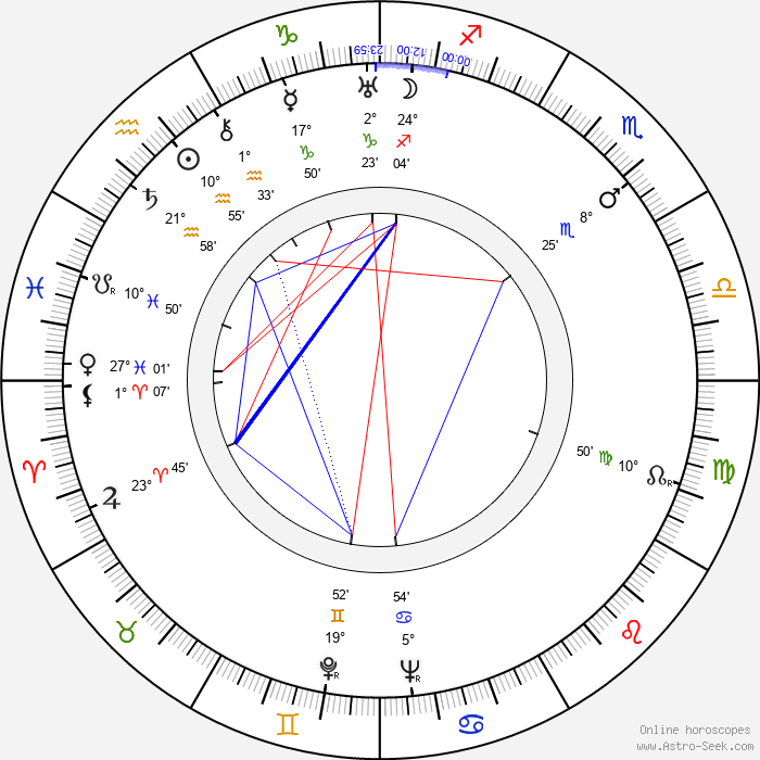 Martin Hellberg - Birth horoscope chart