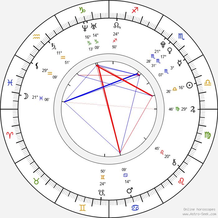 Martin Hoberg Hedegaard - Birth horoscope chart