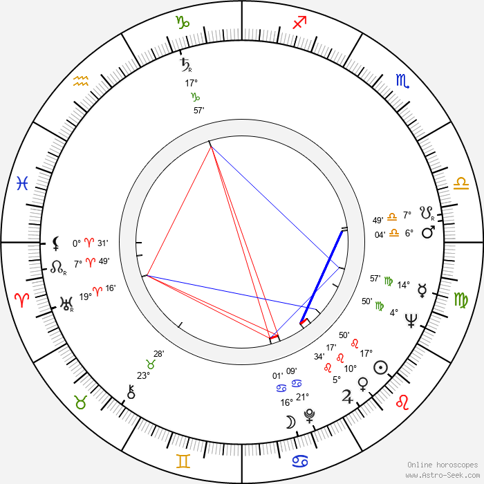 Martin Hollý Jr. - Birth horoscope chart