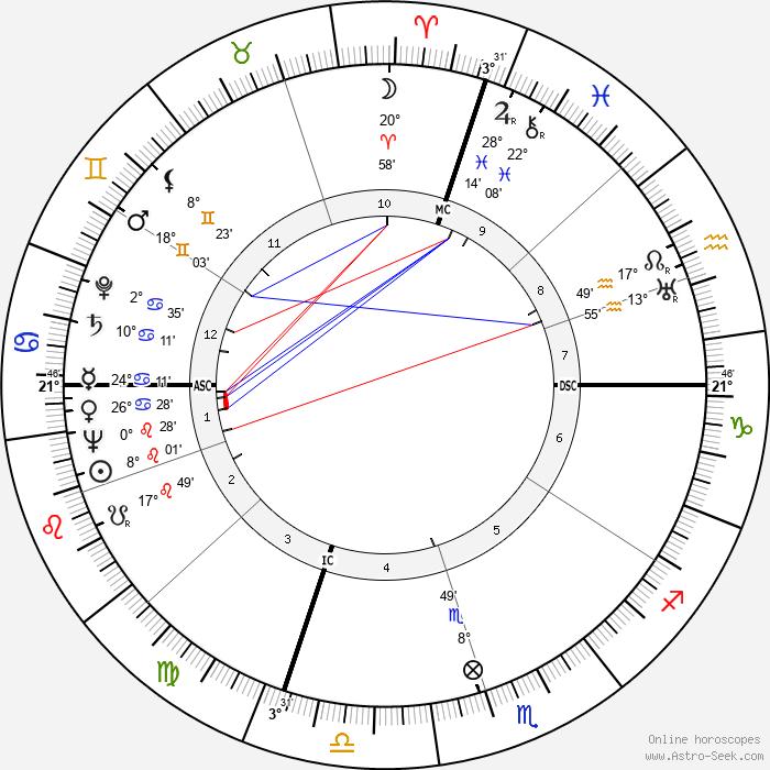 Martin Joseph Hillenbrand - Birth horoscope chart