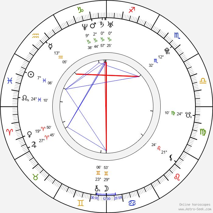 Martin Kameník - Birth horoscope chart