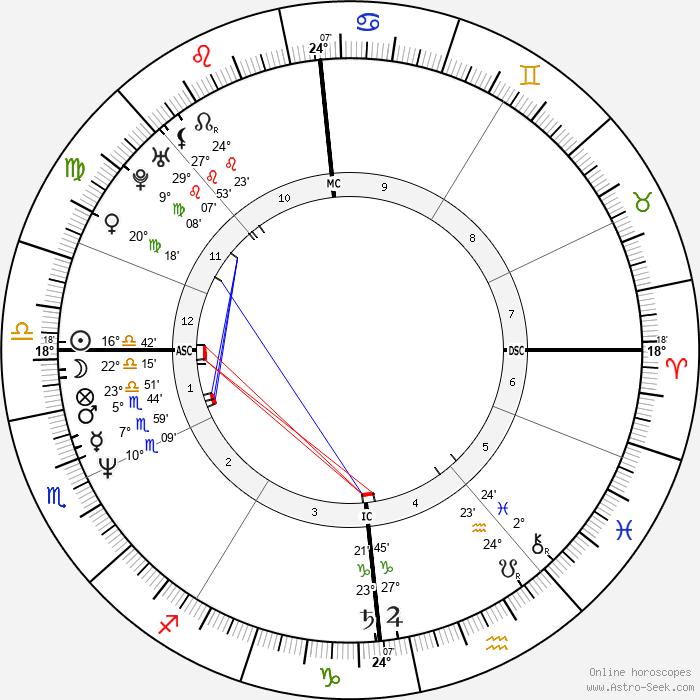 Martin Kemp Birth Chart Horoscope, Date of Birth, Astro