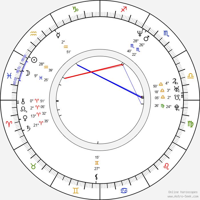 Martin Kolinský - Birth horoscope chart