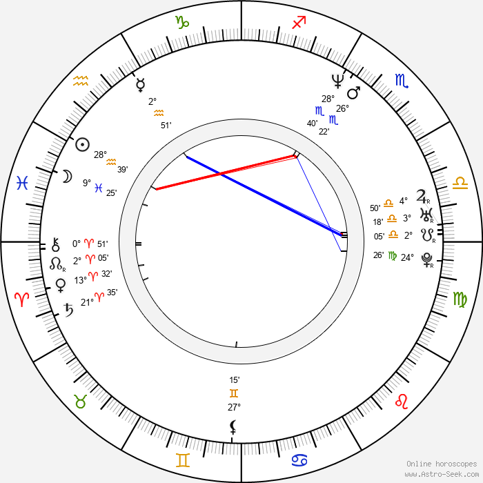 Martin Kolinský - Birth horoscope chart
