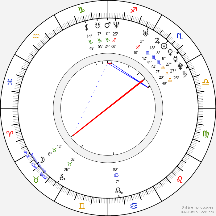 Martin Koreň - Birth horoscope chart