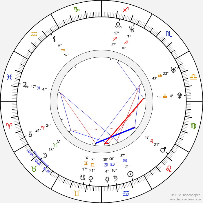 Martin Kotík - Birth horoscope chart