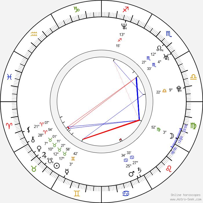 Martin Kubačák - Birth horoscope chart