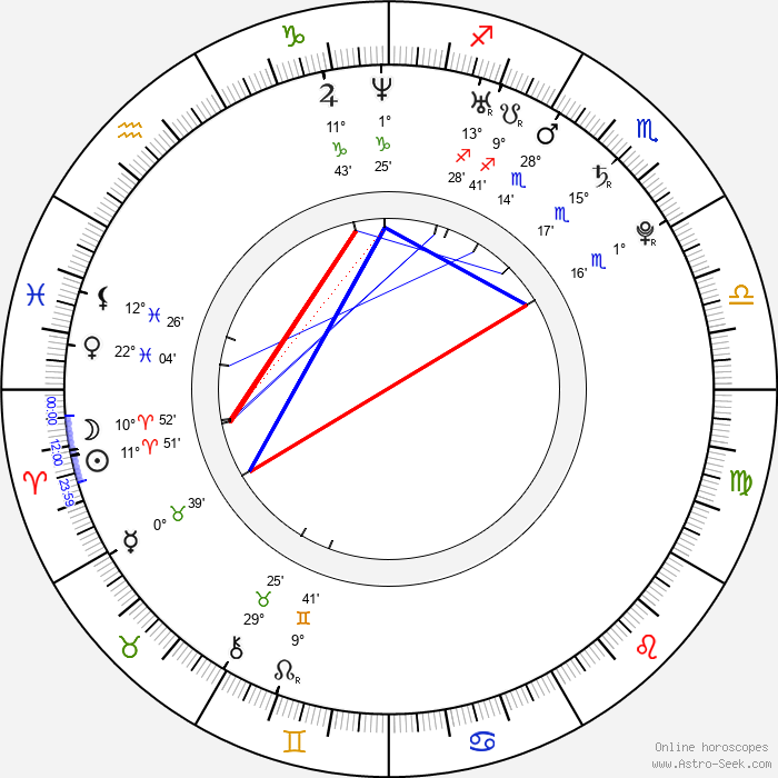 Martin Kuncl - Birth horoscope chart