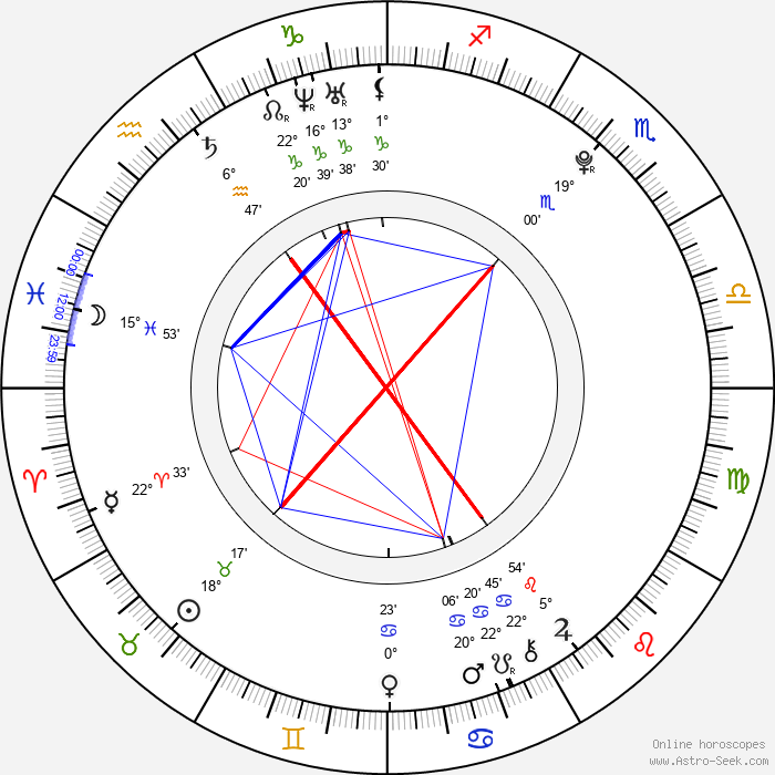 Martin Kurc - Birth horoscope chart