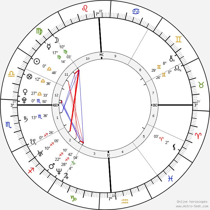 Martin L. Brunolt - Birth horoscope chart