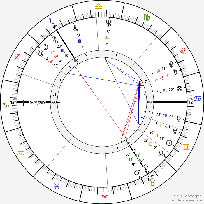 Martin Lamotte - Birth horoscope chart