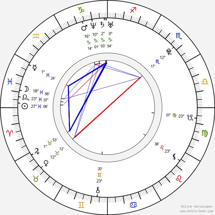 Martin Látal - Birth horoscope chart