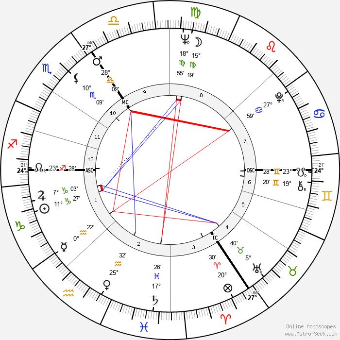Martin Lauer - Birth horoscope chart